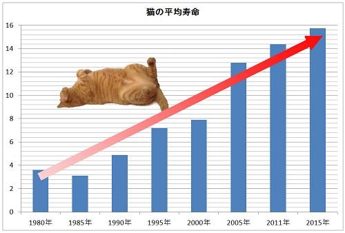 猫の平均寿命グラフ